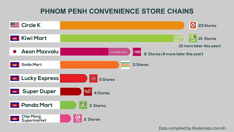 Convenience stores in cambodia