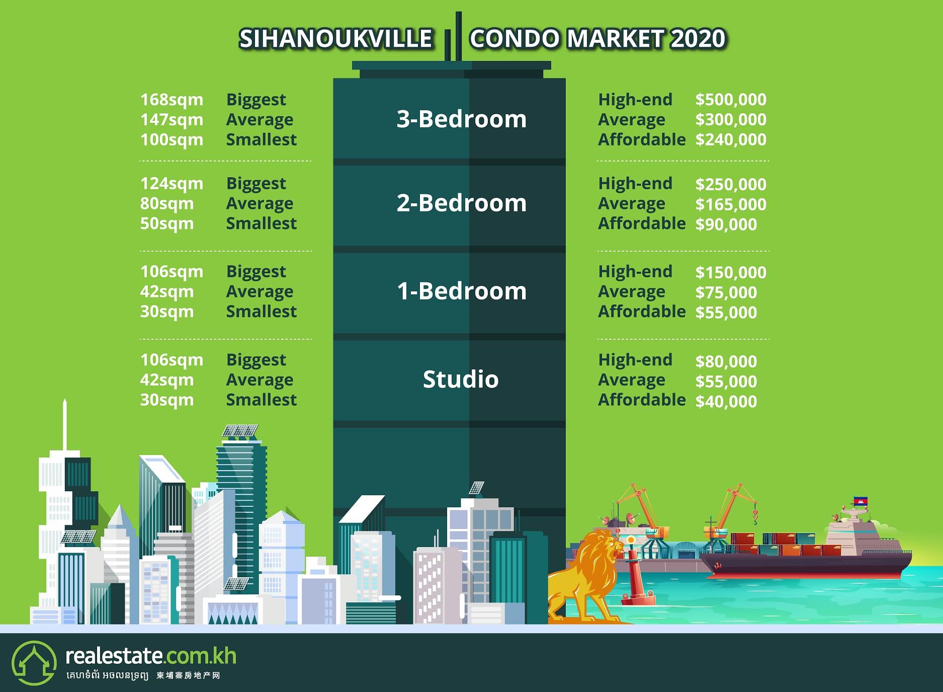 西哈努克公寓展望2020图表