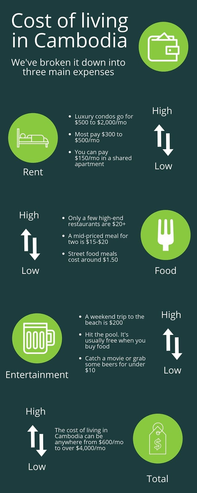 Cost of living in Cambodia infographic