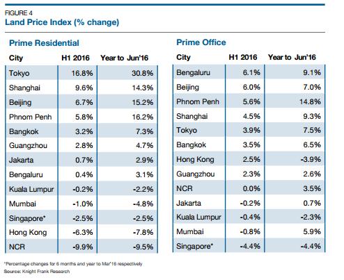 phnom penh land price index KF