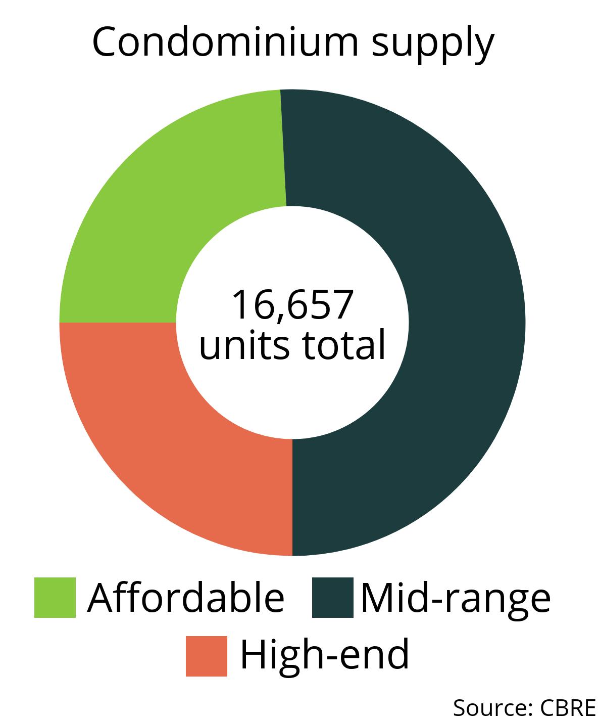 Graphic shows price segments of condos in phnom penh