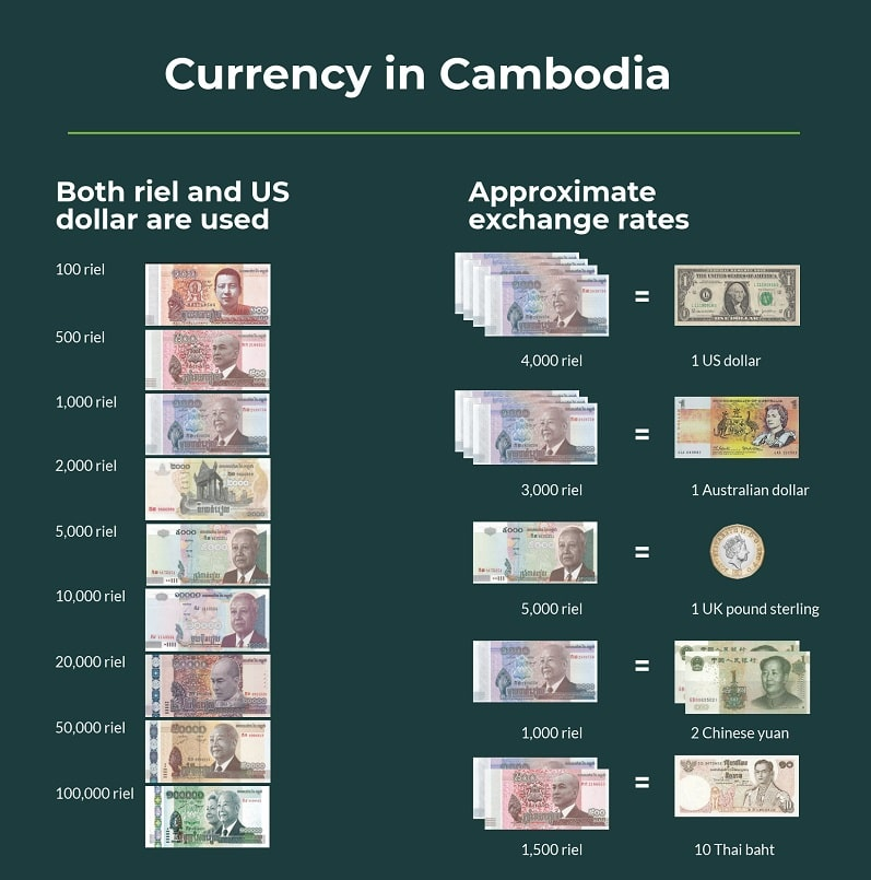 Currency and exchange rates in Cambodia